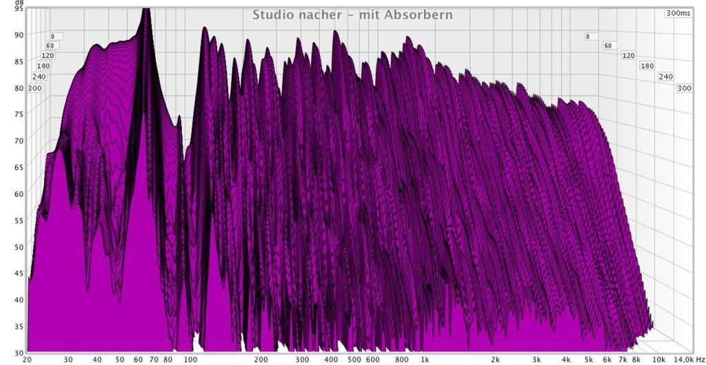 Waterfall-mit-Absorbern-Absorber-selbst-bauen-Raumakustik-optimieren-1024x530